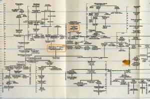 Genealogías Cidianas y otras complementarias